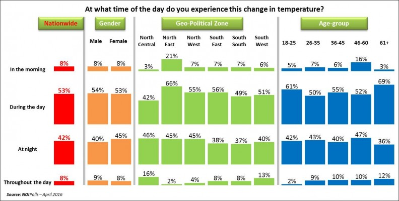 Nigerians Express Concern Over Recent Increase in Weather