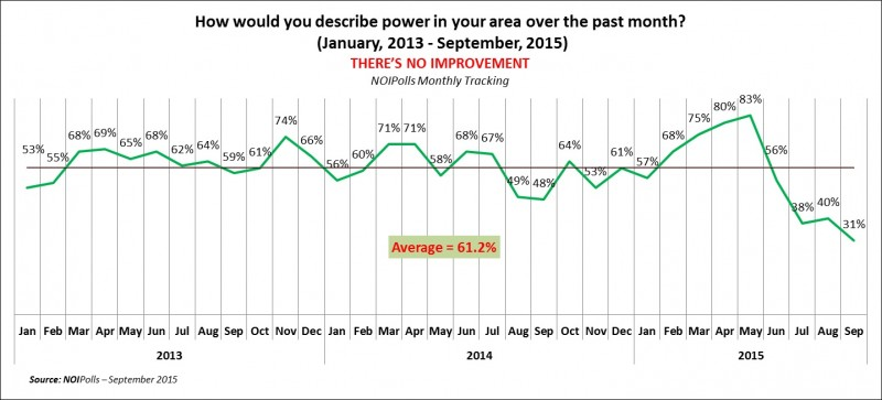 Effect of unstable power supply on the nigerian economy