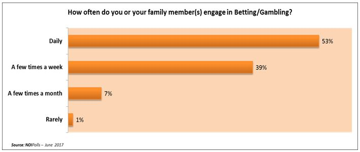 Betting odds percentage tablets california aiding and abetting breach of fiduciary duty